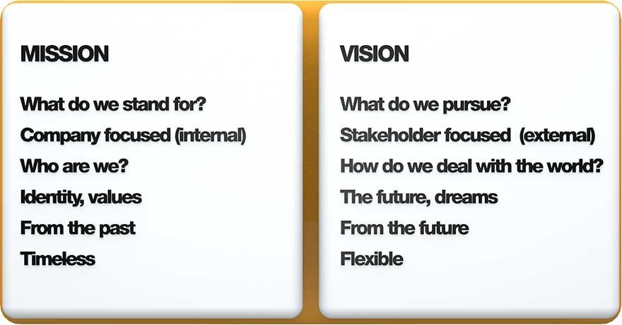 vision statement vs mission